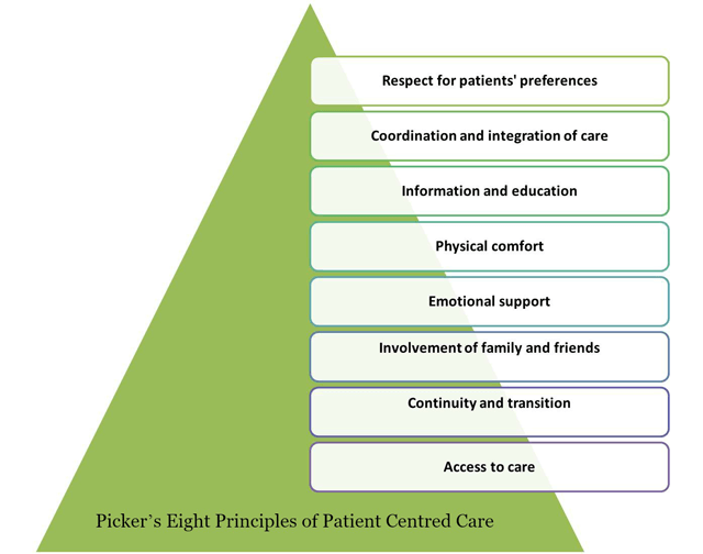 principles-of-patient-centered-care