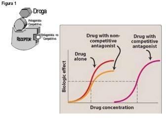 farmacodinamia-antagonismo-y-agonismo-curvas-31-638