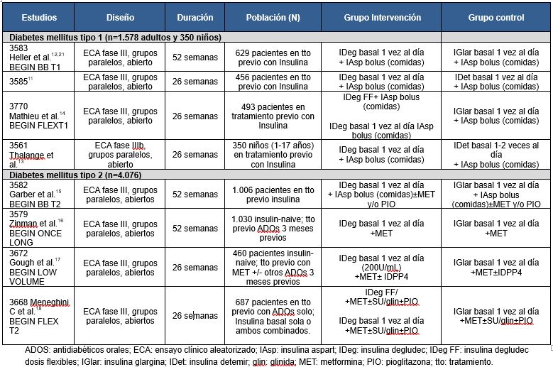 Insulina degludec, bajo la lupa (1)   El rincón de Sísifo