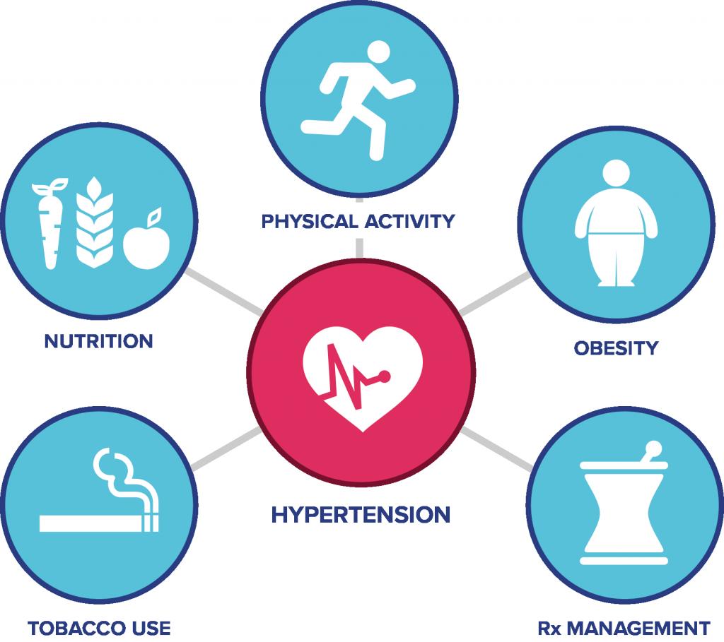¿Cuál es el mejor arb para la hipertensión?
