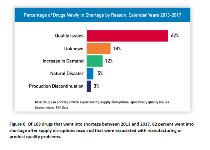 Figure-6_percentage-of-drugs-newly-in-shortage-by-reason-768x550.png
